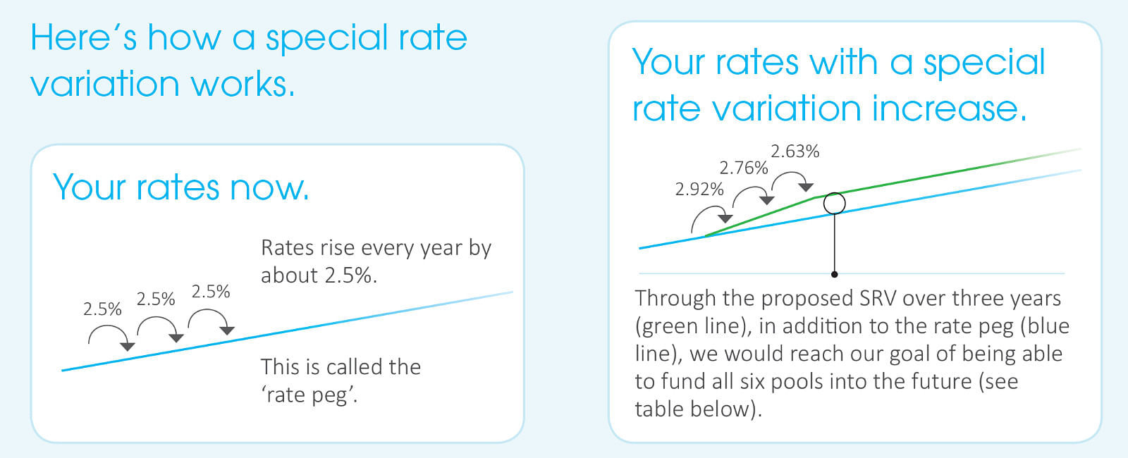 Image of How a special rate variation works.