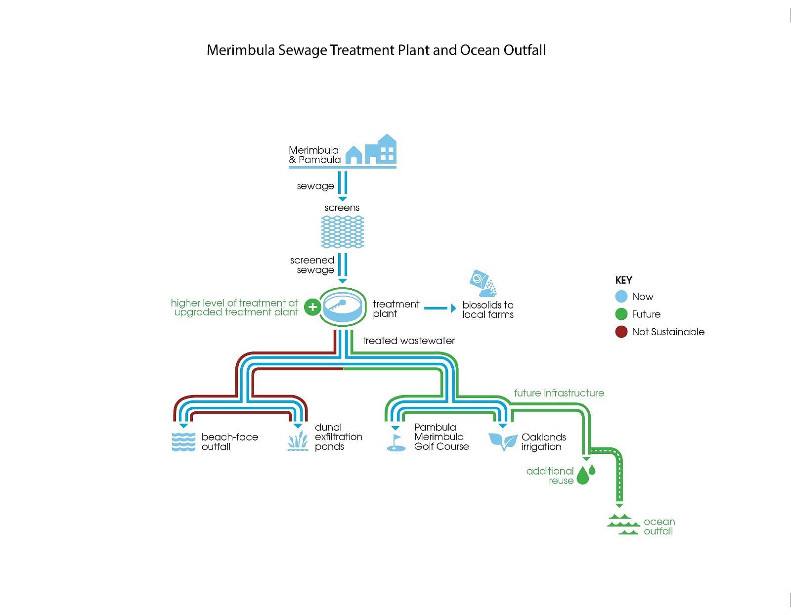 Diagram of Merimbula Sewage Treatment Plant and Ocean Outfall