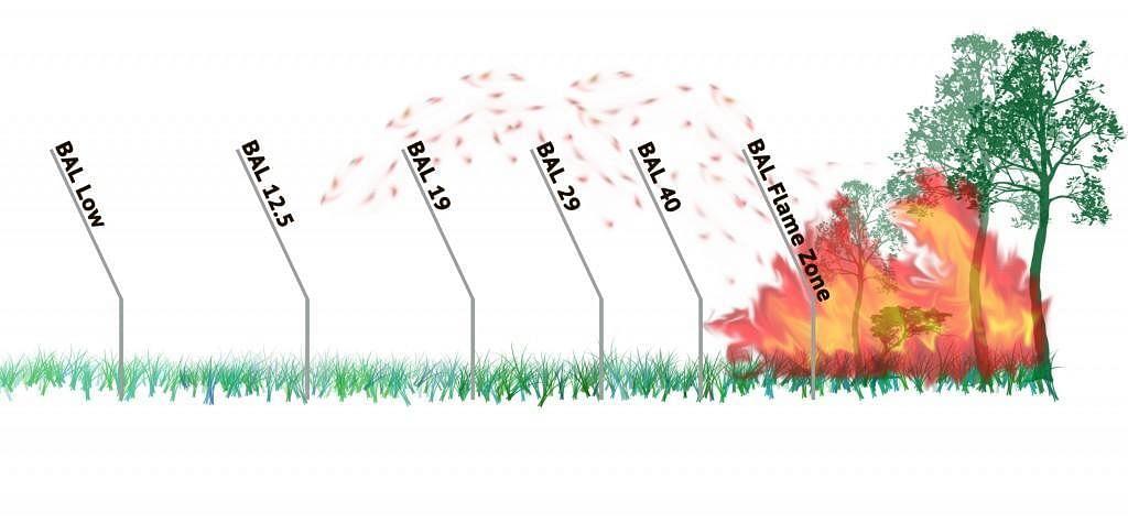 Text:  low, bal 12.5, bal 19, bal 29, bal 40, bal flame zone